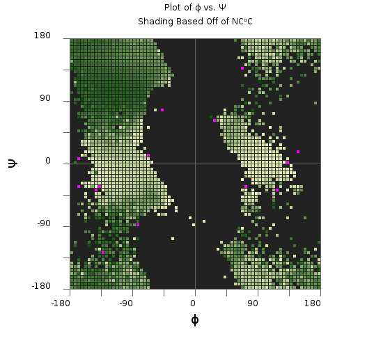 Plot of phi vrs psi of the average N-CA-C angle.png